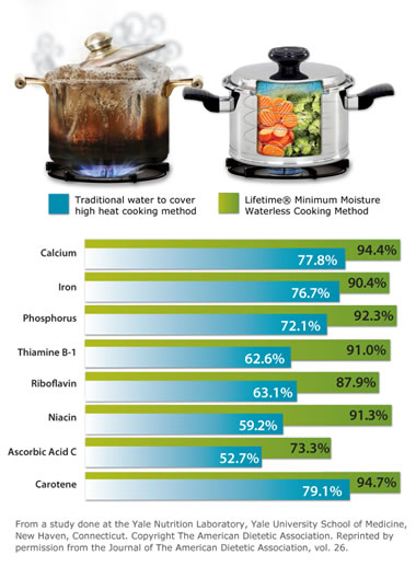 Compare and contrast boiling vs. waterless cooking